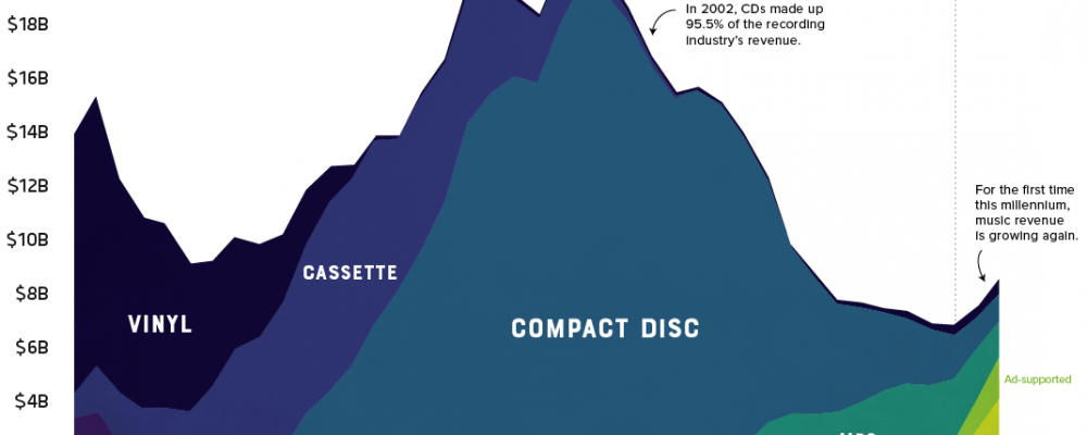 40 years of music sales in graphs
